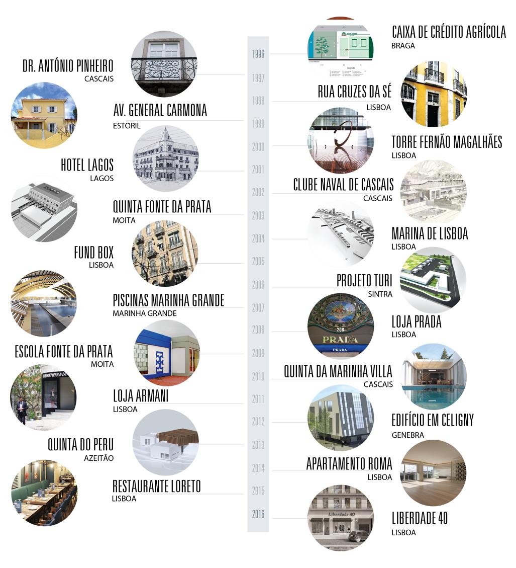 Contacto atlantico history timeline